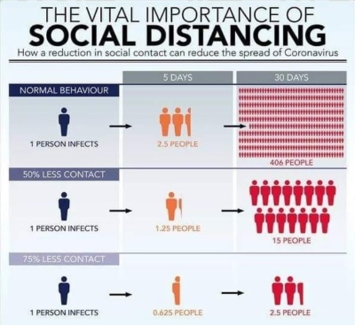 Day 2 - focus on social distancing